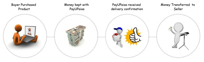 Payu India unveils a revolutionary online payment solution for masses