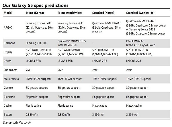 Samsung-Galaxy-S5-Specs-Prediction