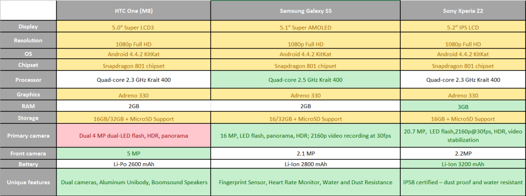 HTC One Comparative Analysis