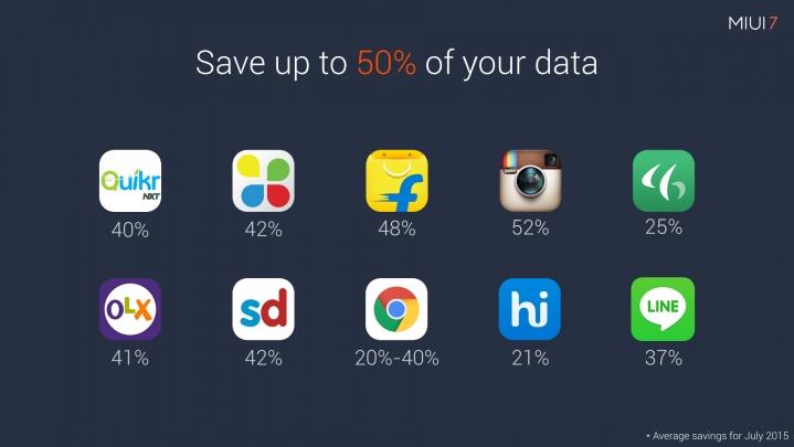Data Saver -1