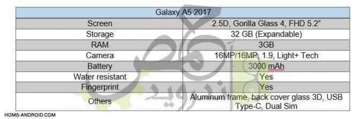 samsung galaxy a5 2017 leaked specifications features more. Black Bedroom Furniture Sets. Home Design Ideas